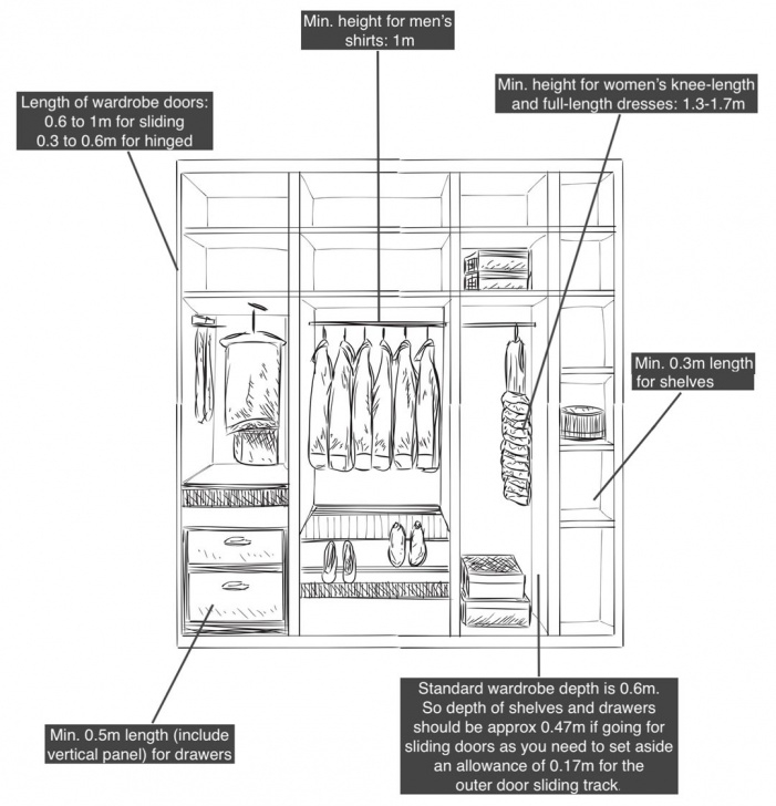 Inspirational 7 Considerations When Designing A Built-In Wardrobe Sketch Of Built In Wardrobe Picture